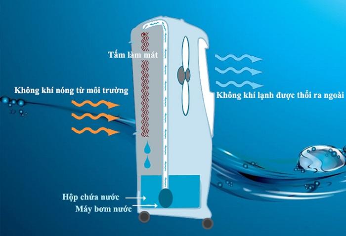 Nguyên lý hoạt động của quạt điều hòa hơi nước